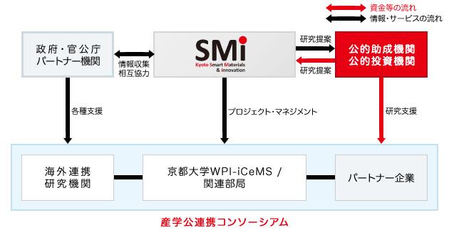 イノベーション推進事業の運営体制